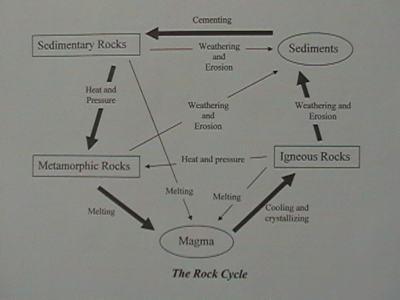 rockcyclediagram.jpg